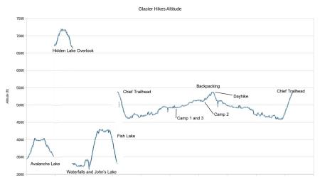 glacier-hikes-altitude